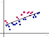 blue linear regression in love